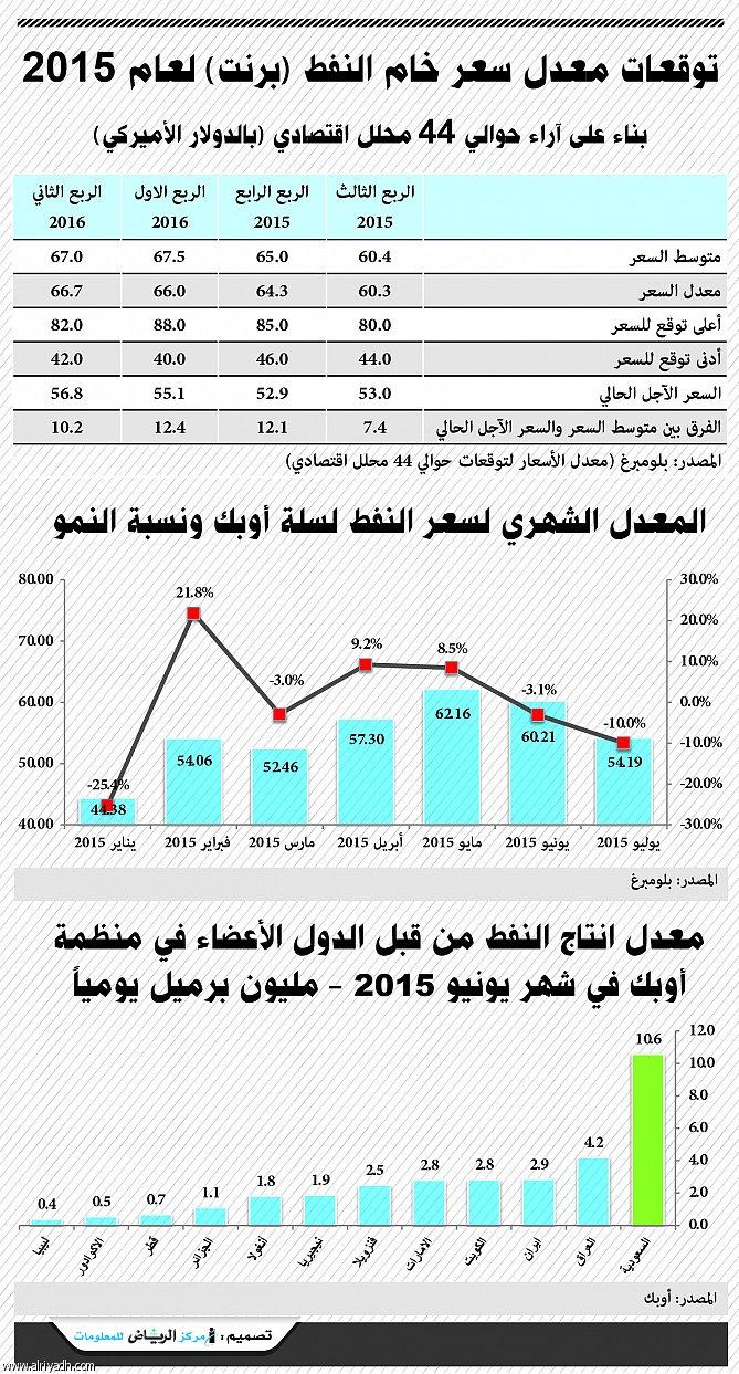 التطورات السلبية للاقتصاد العالمي وزيادة المعروض تدفعان أسعار النفط إلى الهبوط